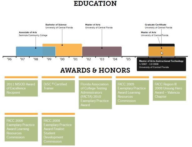 Education & Awards & Honors